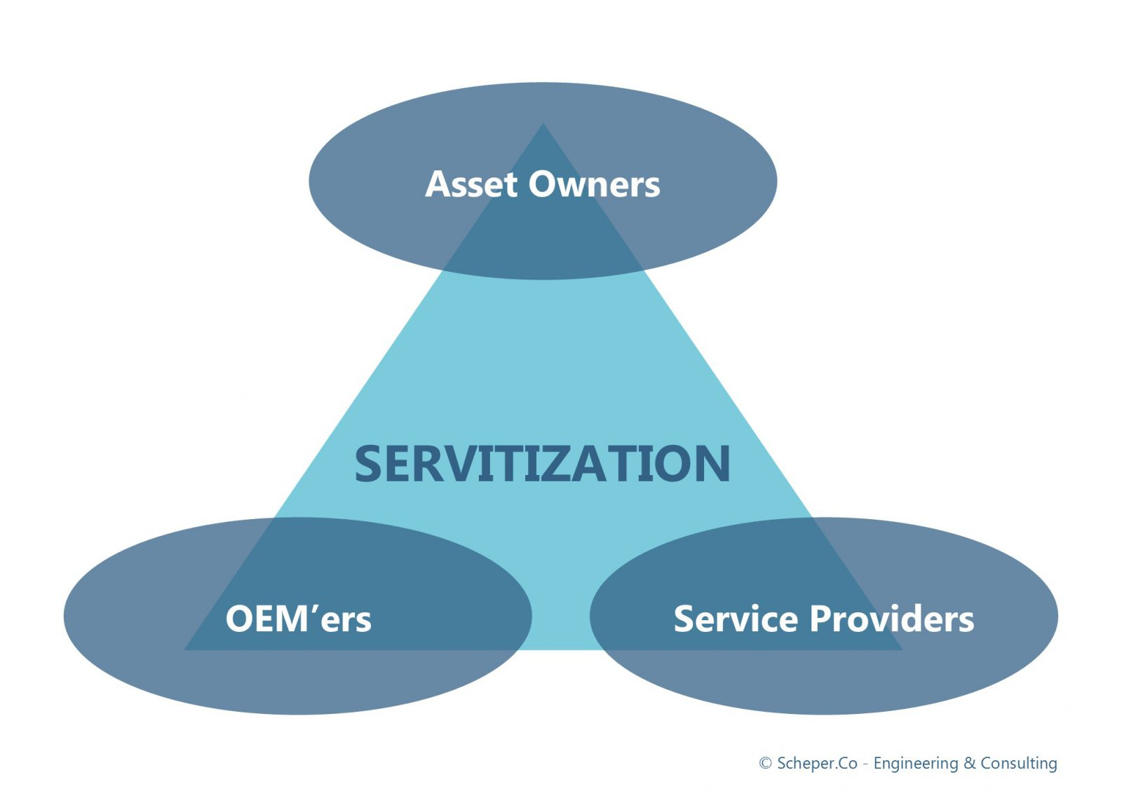 Servitization, Product-as-a-Service, PRODUCT MANUFACTURER, INTEGRATED SOLUTION PROVIDER, Just-in-Time, Fit-for-Use, Smart-Workforce, LabelBlue