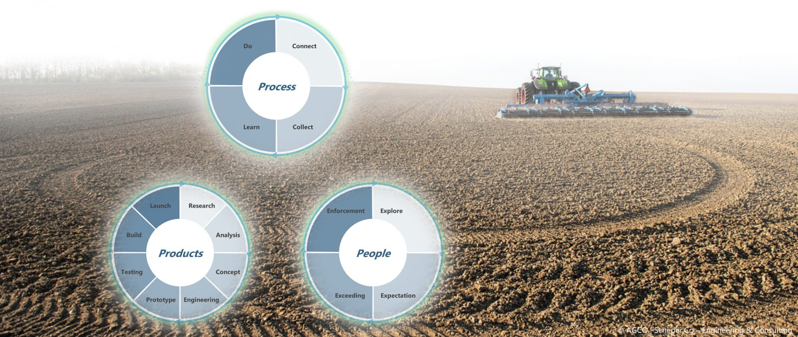 Clear benefits for AGCO, Dealers, and Farmers