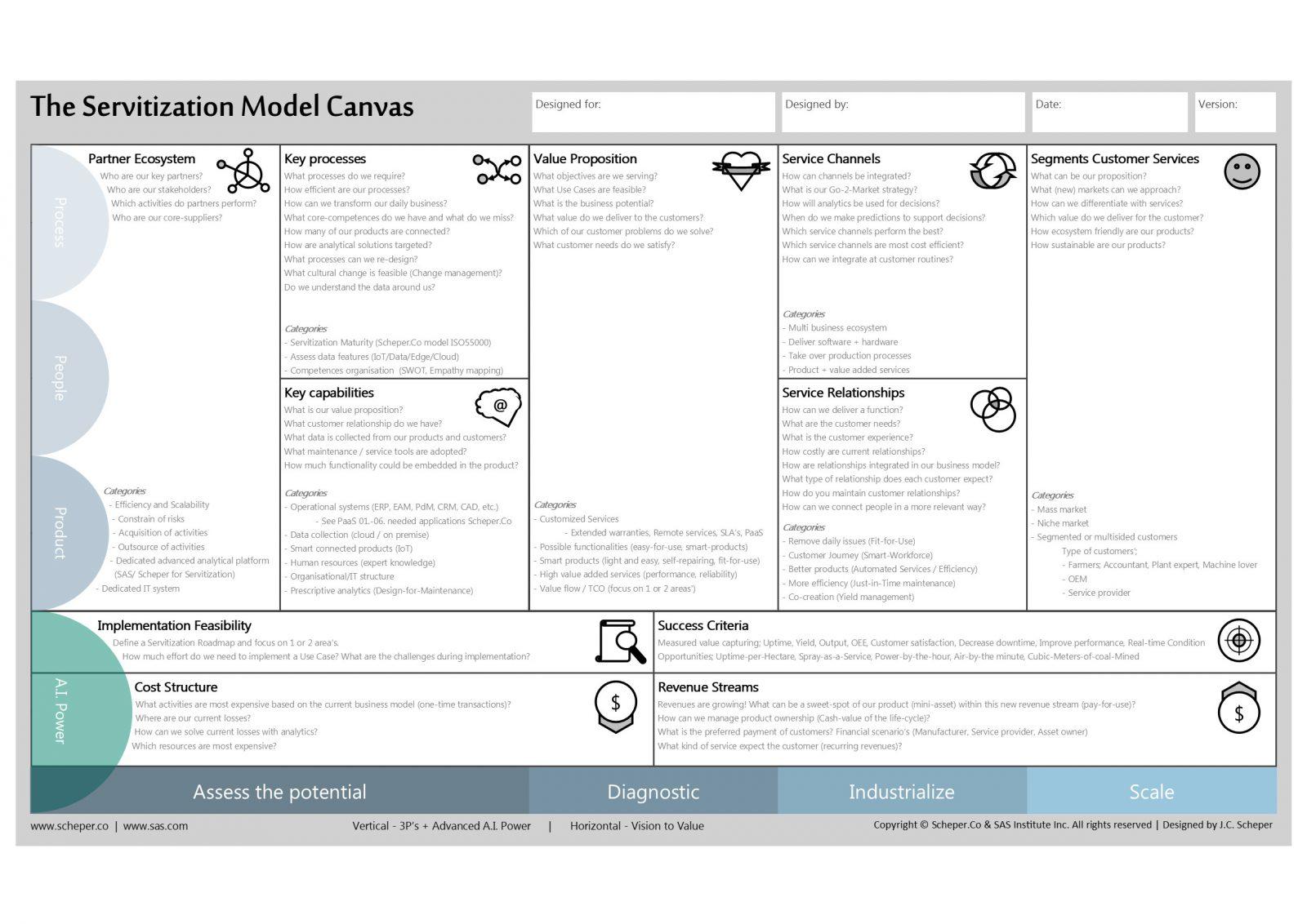 Servitization Model Canvas